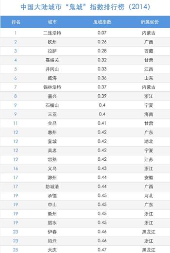 """标准排名与《投资时报》联合发布""""中国大陆城市'鬼城'指数排行榜(2014)""""(图片来源:网络)"""
