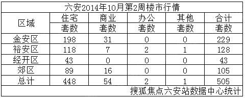 六安楼市10月第2周销售505套 环比上升59.81%