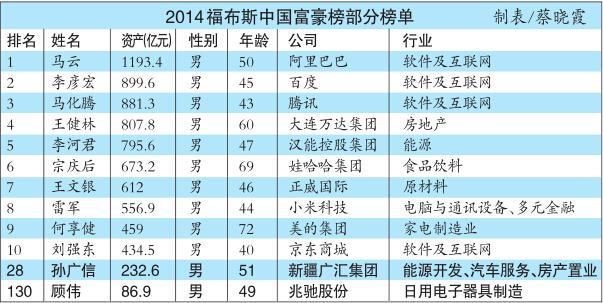 此外,孙广信还拥有征战中国职业男篮联赛的新疆广汇俱乐部.