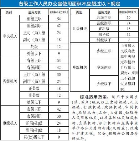 领导办公用房面积标准_机关办公用房人均标准