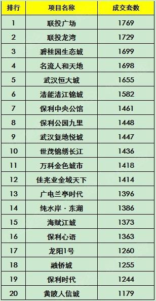 2000年房价排行_2000 3000 -2013年7月石家庄房价涨跌排行榜 搜狐焦点网专题