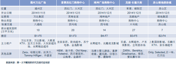 2014年北京商业新增接近万平 去中心化明显