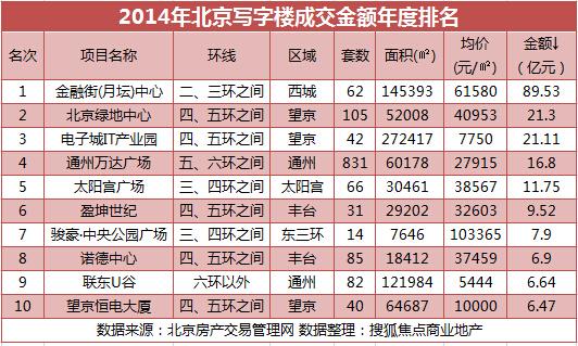 北京写字楼2014销售排行:金融街月坛项目居首