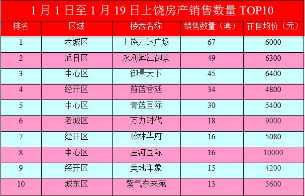 1月19日上饶房产销售数量面积金额Top10排行