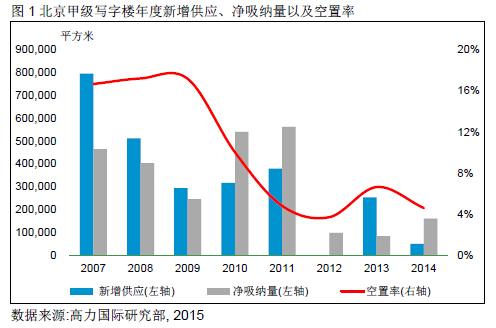 高力国际:年内预计6栋甲写入市 租金有望回升