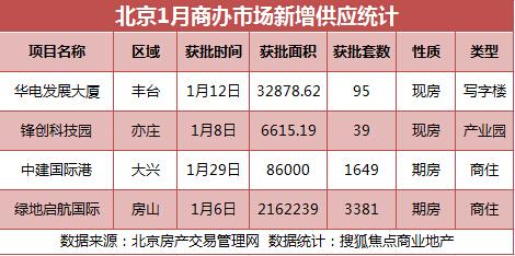 1月北京写字楼成交排行:中建国际港1.2亿居首