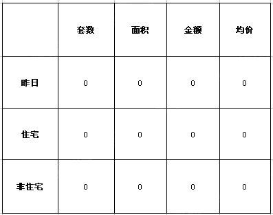 数据来源:襄阳住房保障与房屋管理局