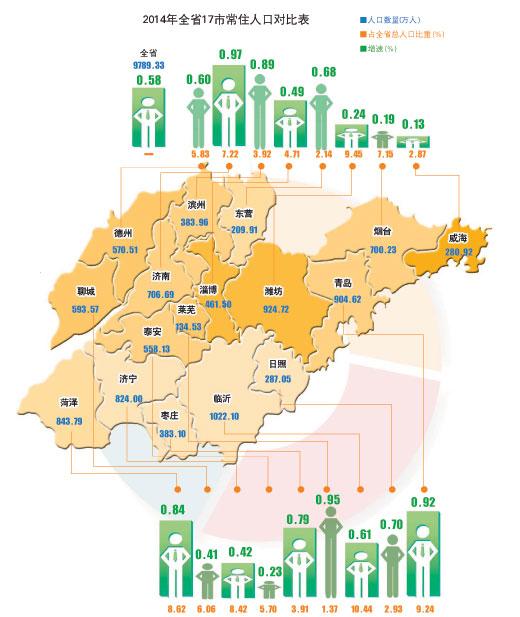 城市人口结构_泰安城市人口