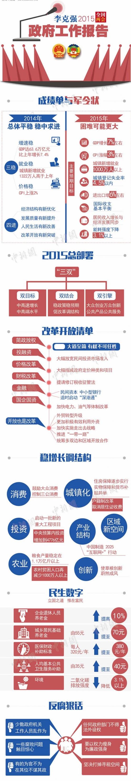 资料图片:图解2015年政府工作报告(据中新网)