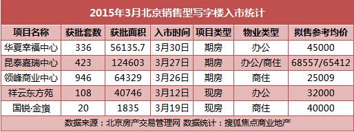3月北京写字楼新项目集中推盘 成交微降