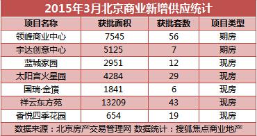3月北京商铺成交金额拦腰减半 环比下降42%