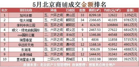上月北京商业11个项目入市 大兴朝阳供应集中