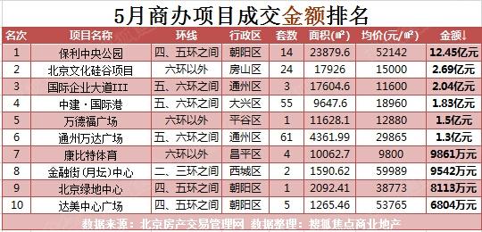 商办成交市场连续两月上扬 5月成交金49.76亿