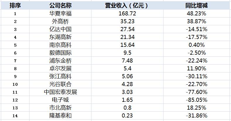 14家园区上市公司中期营收排行榜