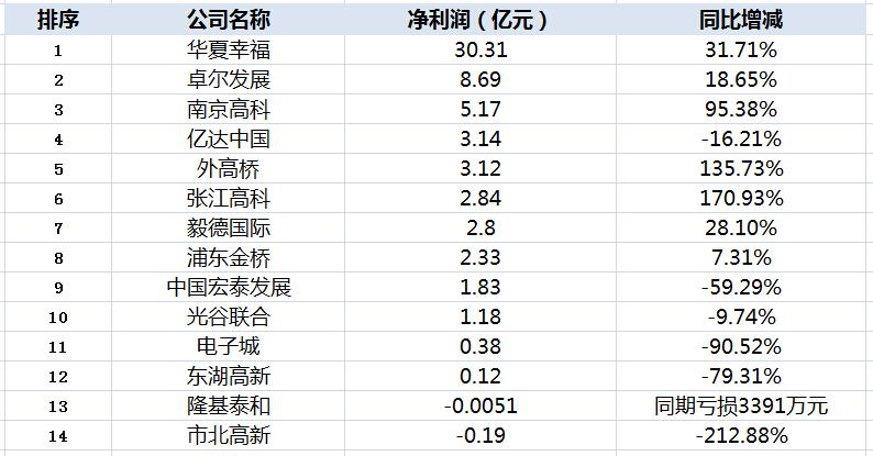 14家园区上市公司中期净利排行榜
