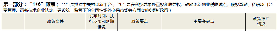 """中关村示范区""""1+6""""政策和""""新四条""""政策一览表"""