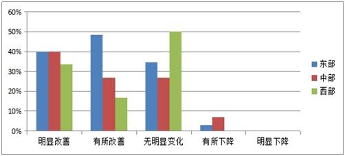 图1-2 对产业园区整体景气状况判断的东、中、西部的比例