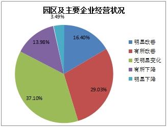 图2-1 对园区及主要企业经营状况判断情况