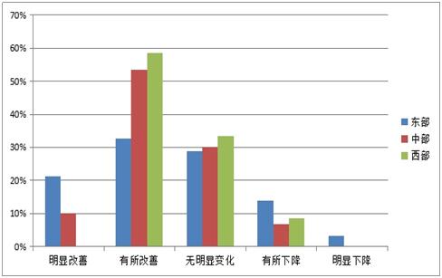 图2-4 对2016年园区及主要企业经营状况预测的东、中、西部的比例
