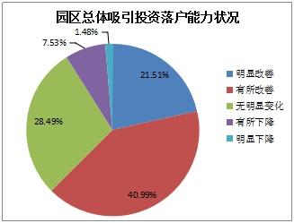 图3-1 对产业园区总体吸引投资落户能力状况判断情况