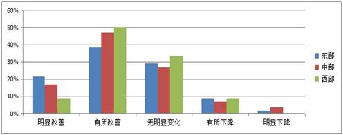 图3-2 对产业园区总体吸引投资落户能力状况判断的东、中、西部的比例