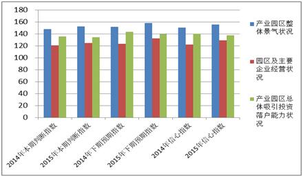 图4-1 2014、2015年全国产业园区招商信心指数对比