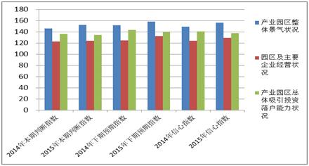 图4-2 2014、2015年东部地区产业园区招商信心指数对比