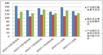 图4-4 2014、2015年西部地区产业园区招商信心指数对比