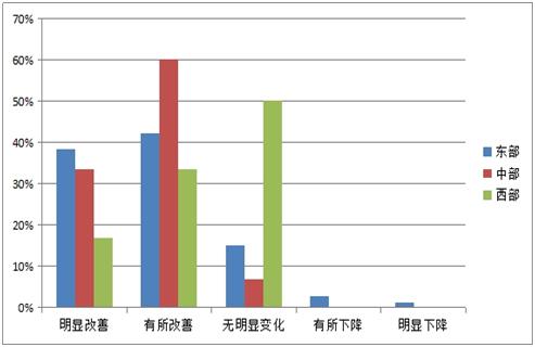 图1-4 对2016年产业园区整体景气状况预测的东、中、西部的比例