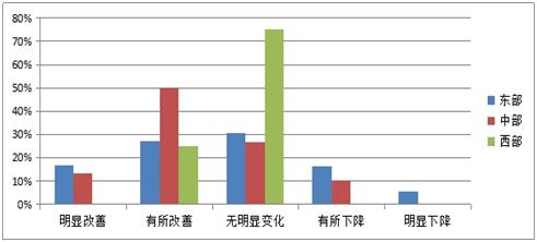 图2-2 对园区及主要企业经营状况判断的东、中、西部的比例
