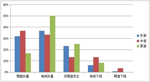 图3-4 对2016年产业园区总体吸引投资落户能力状况预测东、中、西部比例