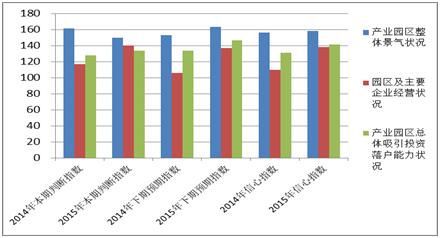 图4-3 2014、2015年中部地区产业园区招商信心指数对比