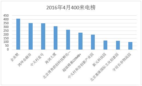 400来电排行榜:总量环比增长11% 北京持续领跑