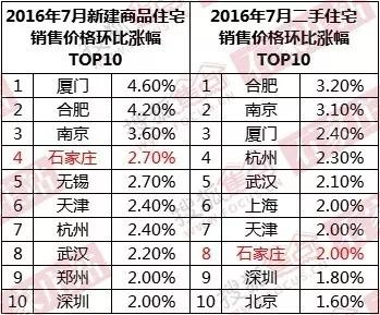 2016年7月石家庄新建商品住宅、二手住宅销售价格环比涨幅TOP10(数据来源:国家统计局、中国不动产研究中心河北分中心)