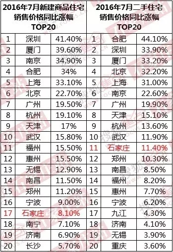 2016年7月石家庄新建商品住宅、二手住宅销售价格同比涨幅TOP20(数据来源:国家统计局、中国不动产研究中心河北分中心)