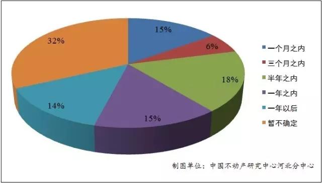 2016年上半年石家庄购房人在购房时间上的选择(数据来源:中国不动产研究中心河北分中心)