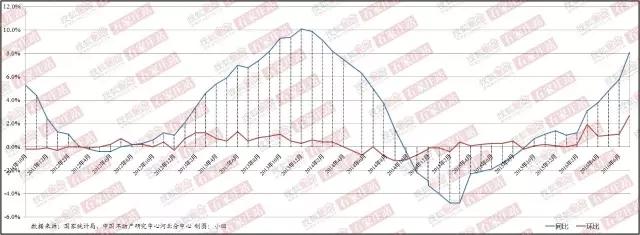 石家庄新建商品住宅销售价格同比、环比变化情况(数据来源:国家统计局、中国不动产研究中心河北分中心)