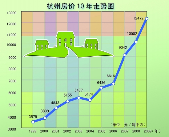 年终盘点 杭州高房价 一路狂奔不回头图片
