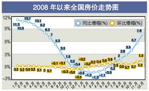 房价与GDP两条平行上升的曲线 - 余英 - 余英 的博客