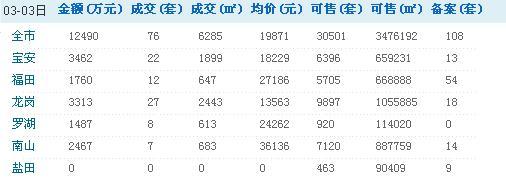 深圳每日房价:3月3日新房二手房销售情况/表/