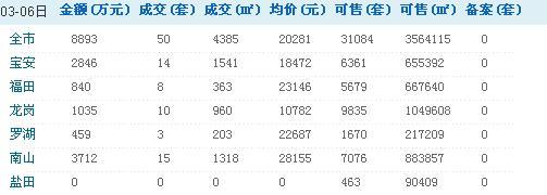 深圳每日房价:3月6日、7日新房销售情况/表/