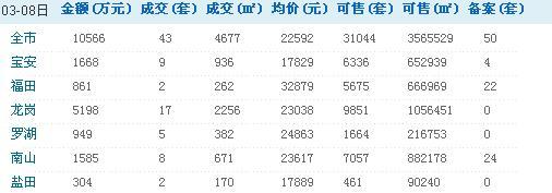 深圳每日房价:3月8日一/二手房销售情况汇总/
