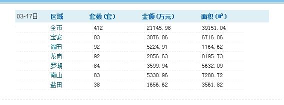 深圳每日房价:3月17日一/二手房销售情况汇总/