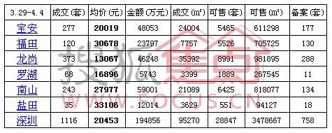 深圳新房持续量升价跌