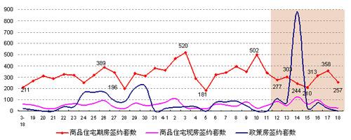 北京市房地产日签约套数(4月12日-4月18日)
