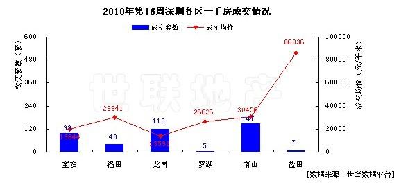 深圳一手房成交大幅下跌60.7%