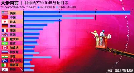 日本经济总量第二_日本经济(2)