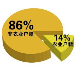人口指标的完成情况等综合因素而得出的数值,该数值具有一定的导向