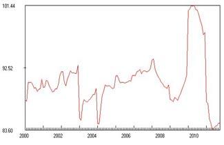 全国景气指数构成及图示