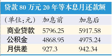 公积金贷款利率上调0.25个百分点